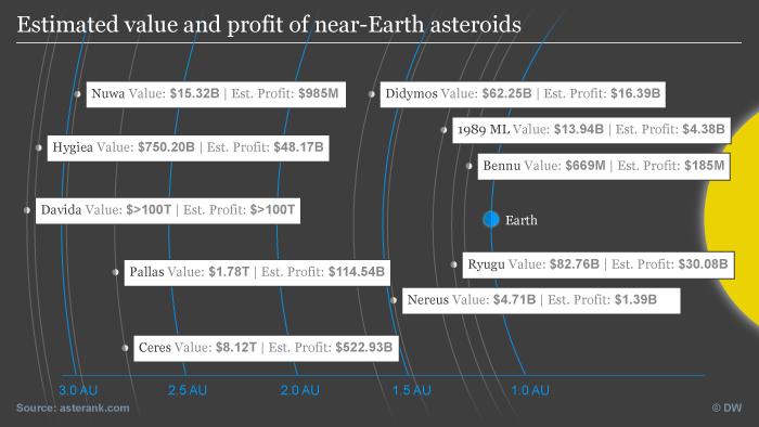Infografik Asteroiden Rohstoff Ernte ENG