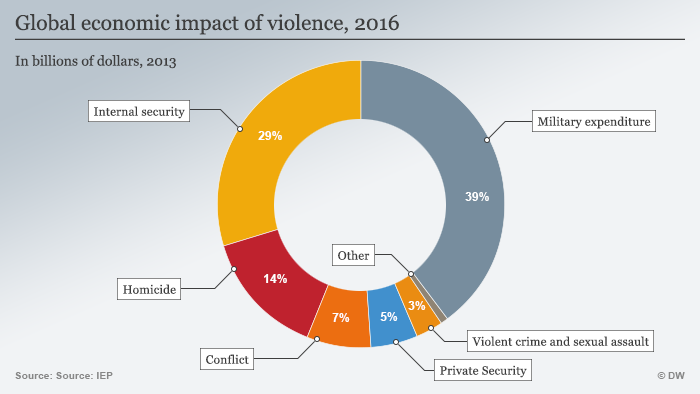 Infographic: Global economic impact of violence