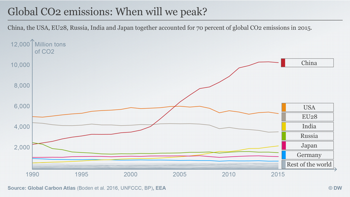Datenvisualisierung ENGLISH CO2 Emissionen