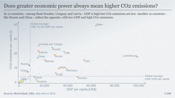 CO2 emissions in relation to GDP