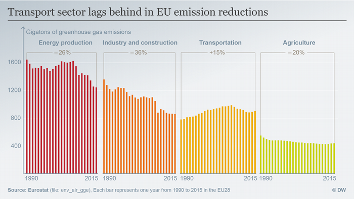 Greenhouse gas emissions by sector in the EU
