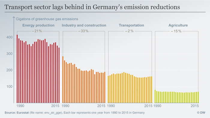 Datenvisualisierung ENGLISH Greenhouse gas emissions by sector GERMANY