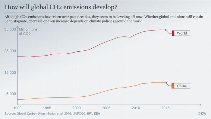 Peak emissions infographic