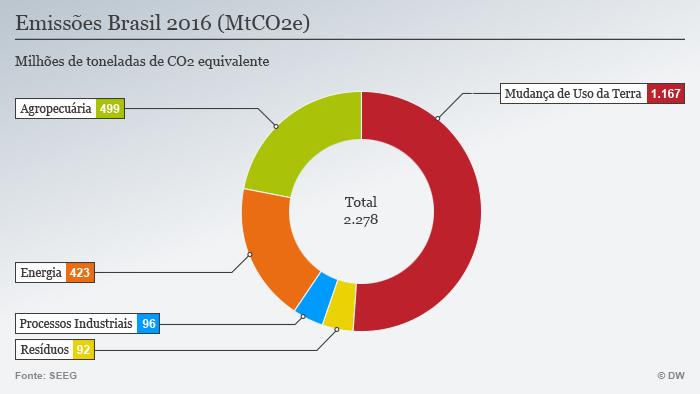 Infografik CO2 Emissionen nach Sektor POR