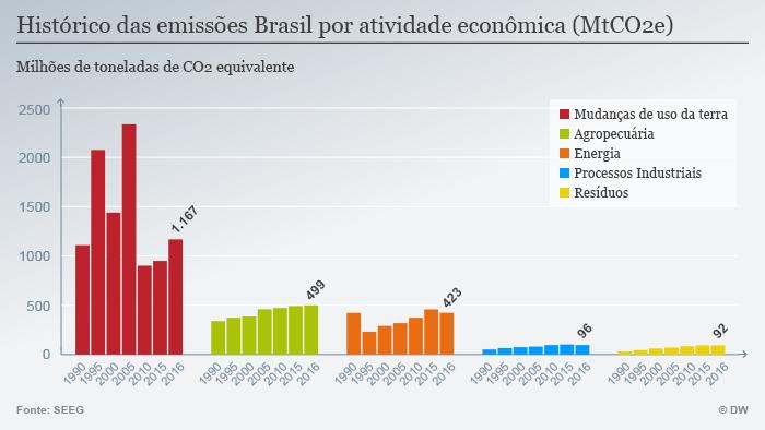 Infografik CO2 Emissionen nach Sektor 1990-2016 POR
