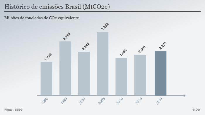 Infografik CO2 Emissionen 1990-2015 POR