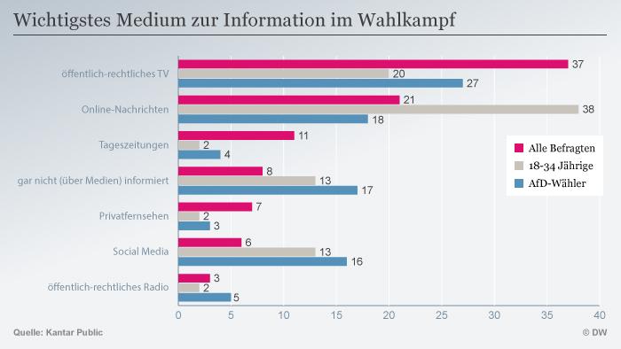 Infografik Wichtigstes Medium zur Information im Wahlkampf DEU