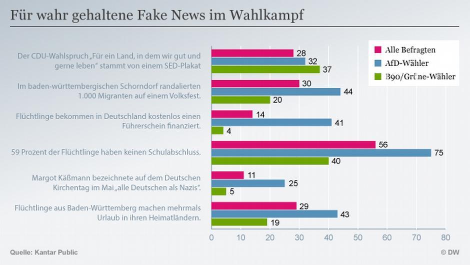 Fake News Deutschland