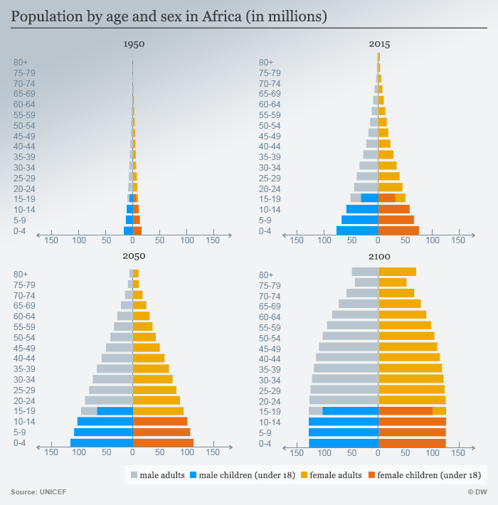 Population by age and sex in Africa (in millions)