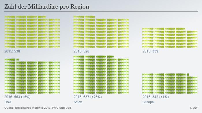 Infografik Milliardäre Zahl Vergleich USA Asien Europa DEU