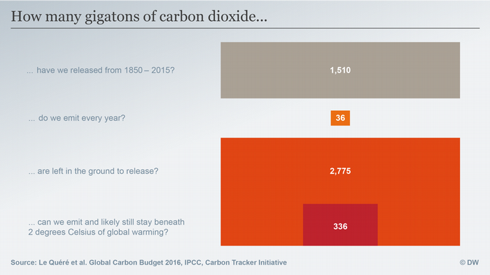 Data visualisation: Carbon budget