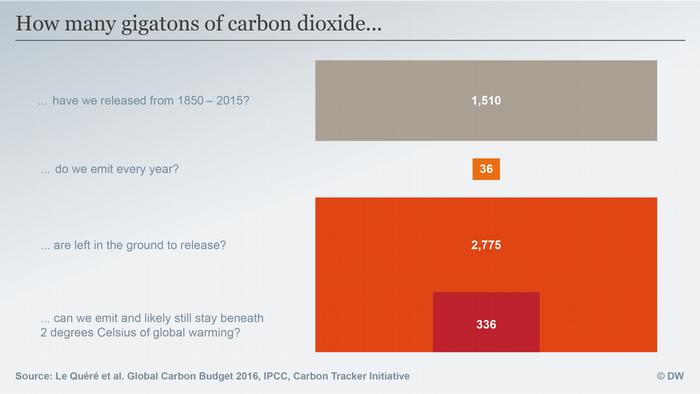 Data visualisation: Carbon budget
