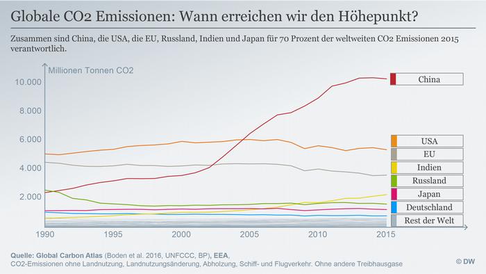 Datenvisualisierung DEUTSCH Emissionen im zeitlichen Verlauf