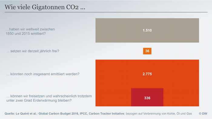 Datenvisualisierung DEUTSCH CO2 Budget