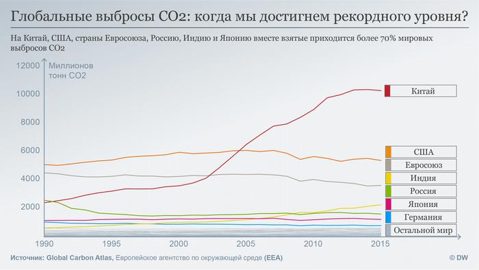 Инфографика - динамика выбросов СО2 в атмосферу разными странами