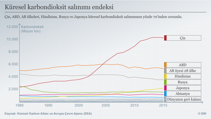 Datenvisualisierung TÜRKISCH CO2 Emissionen weltweit