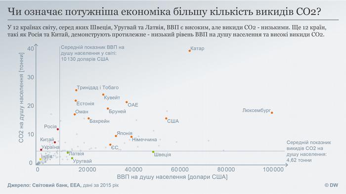 Datenvisualisierung UKRAINISCH CO2 vs GDP