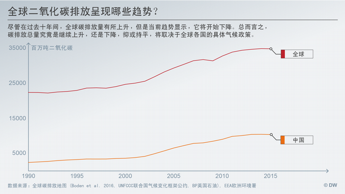 Datenvisualisierung CHINESISCH CO2 Emissionen Welt vs China