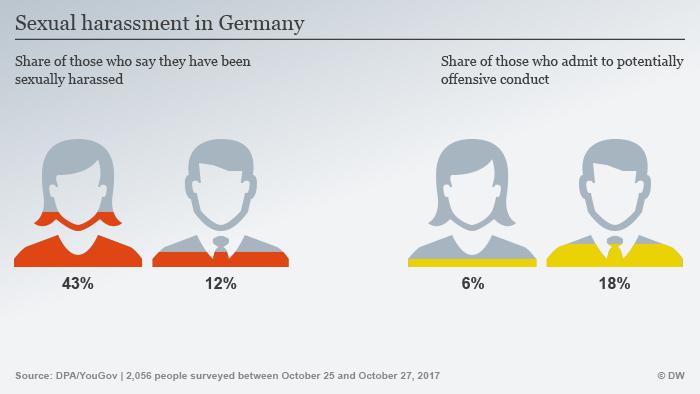 Infografik sexuelle Belästigung in Deutschland ENG