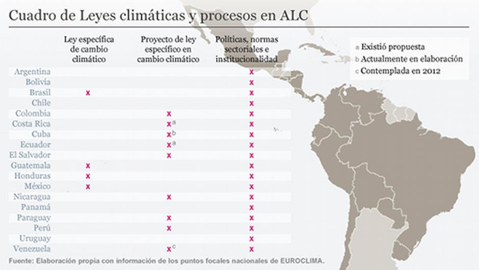 América Latina y el cambio climático: una carrera de fondo | Ciencia ...