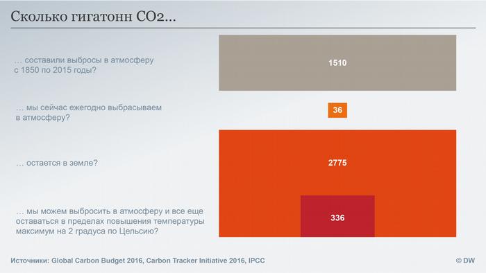 Datenvisualisierung RUSSISCH CO2 Budget