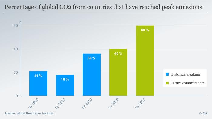 Infografik Percentage of global CO2 ENG