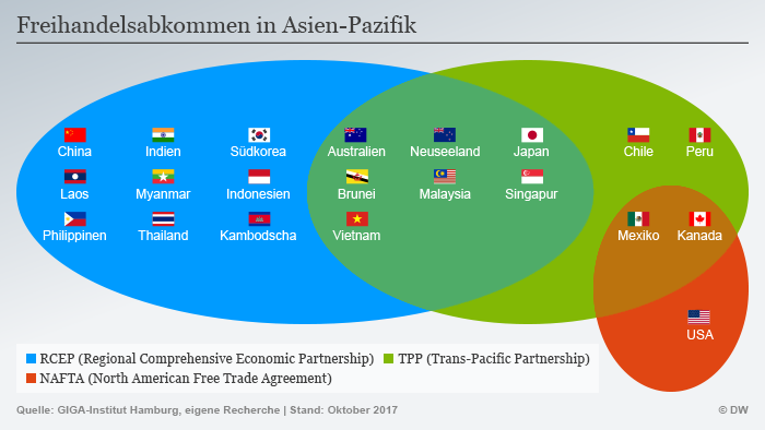 Infografik perdagangan bebas