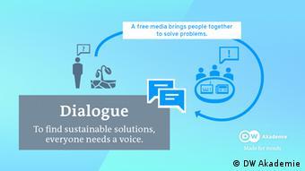DW Akademie Climate | Dialogue