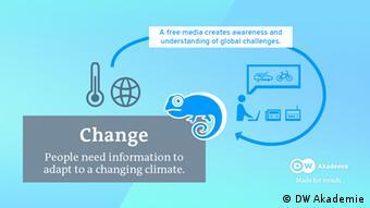 DW Akademie Climate | Change