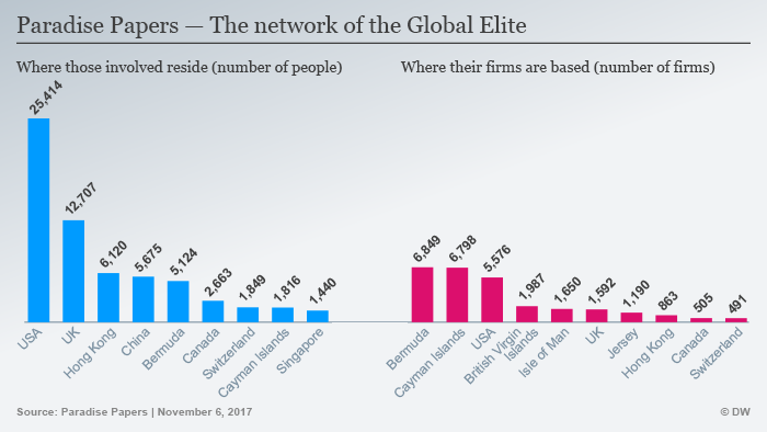 Tax avoidance network in a graph