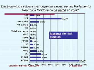 Sondaj de opinie la Chişinău