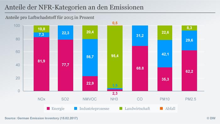 Infografik Anteile der NFR-Kategorien an den Emissionen