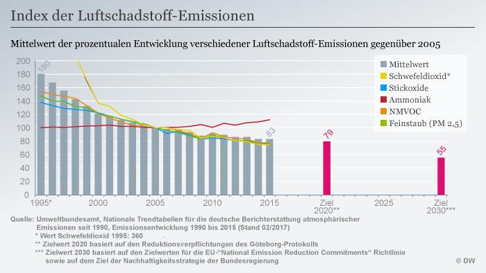 Infografik Index der Luftschadstoff-Emissionen DEU