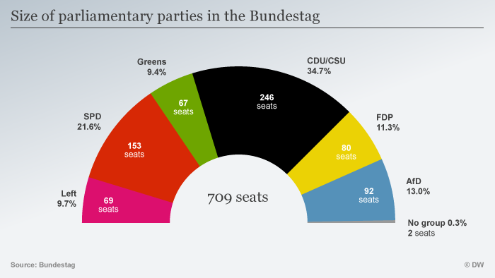 Graphic of German parliament seats
