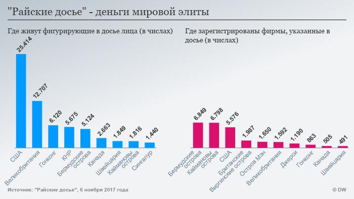 Infografik Paradise Papers RUS