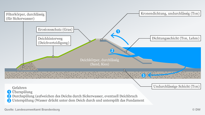 Infografik Hochwasserschutz DEU