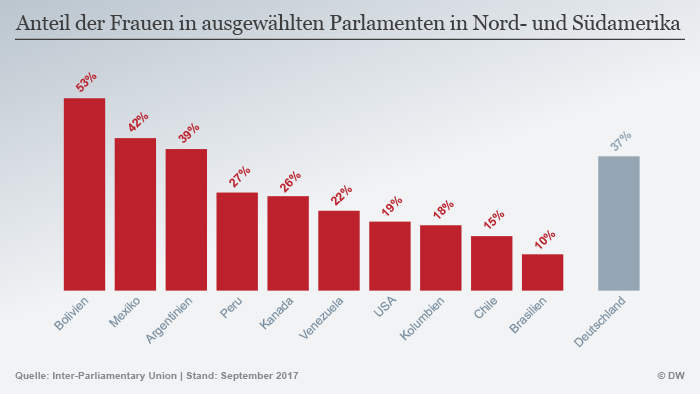 Infografik Frauen im Parlament Amerika DEU