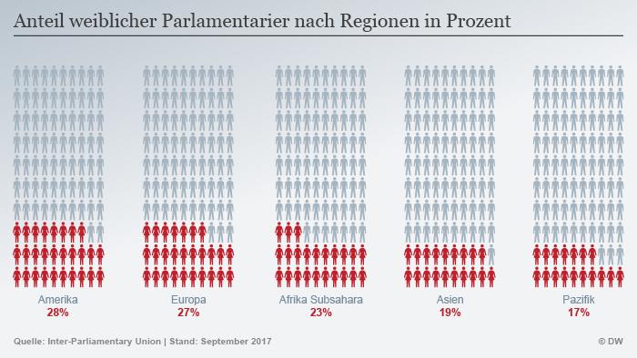 Infografik Frauen im Parlament weltweit DEU