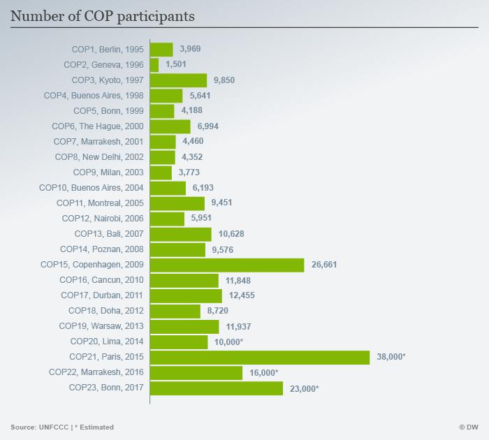 Infografik Teilnehmer COP ENG