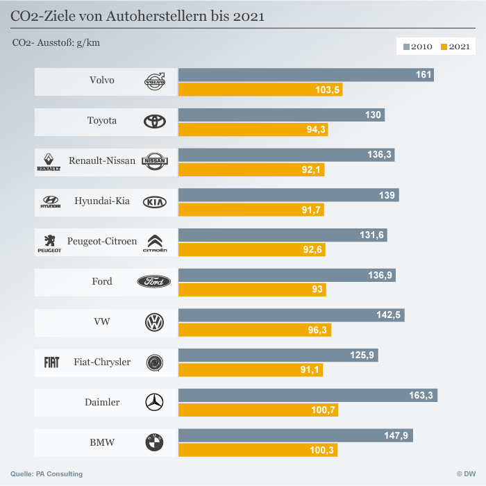 Infografik CO2 Ziele von Autoherstellern bis 2021