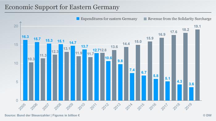 Chart revenues versus expenditures for economic solidarity ENG