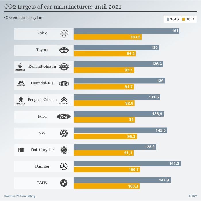 Infografik CO2 goals broken down by carmaker for 2021 ENG