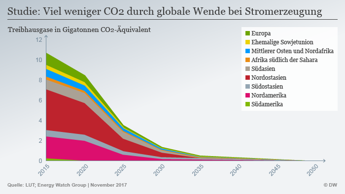 Infografik Energy Watch Group CO2 2015-2050 DEU