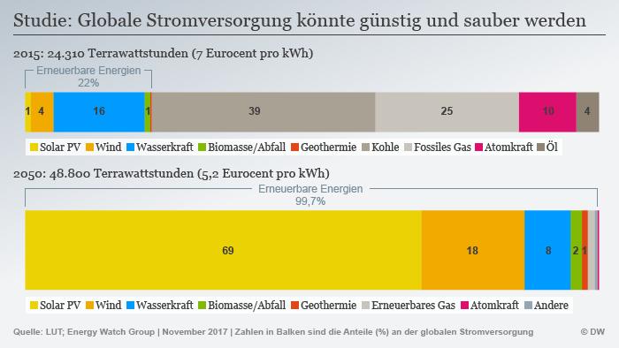 Infografik Energy Watch Group globale Stromversorgung DEU