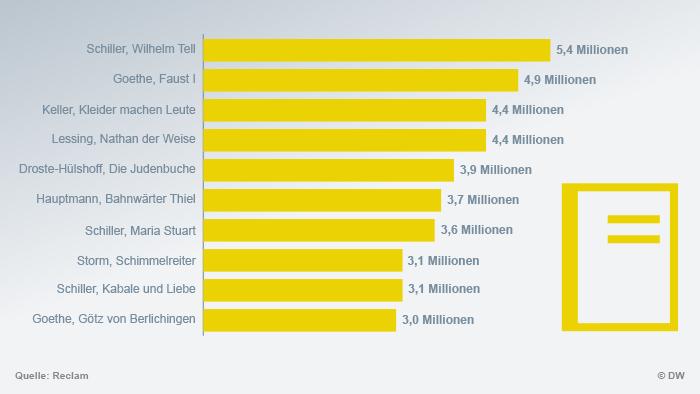 Infografik Top Ten Reclam DEU