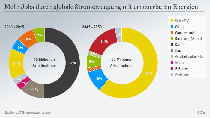 Infografik Mehr Jobs durch globale Stromerzeugung mit erneuerbaren Energien