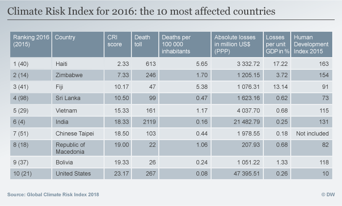 Infografik Climate Risk Index Top 10 countries ENG