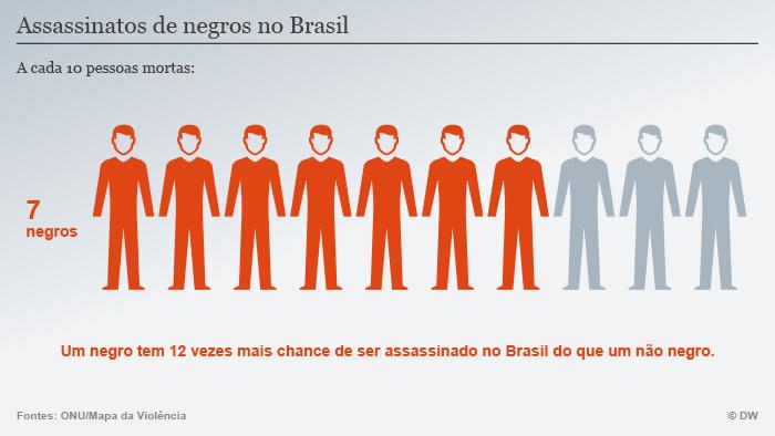 Gráfico sobre mortes de negros no Brasil