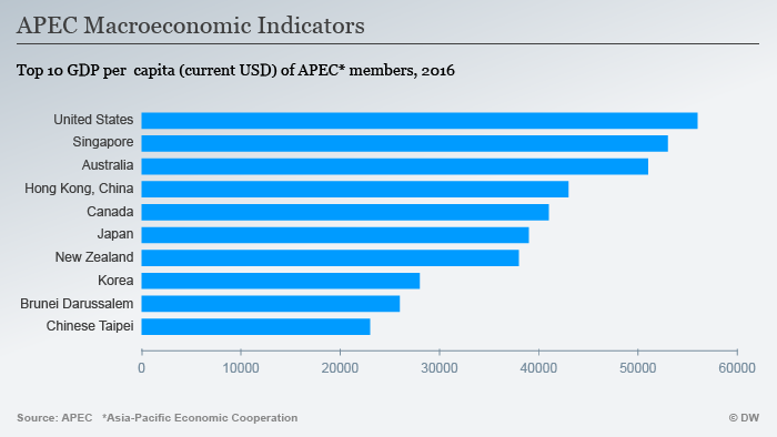 Infografik APEC Makroökonomische Indikatoren ENG