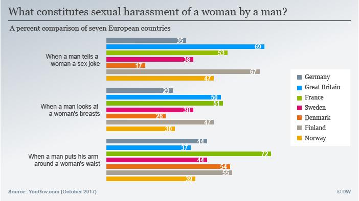 Infografik Umfrage Sexuelle Belästigung ENG